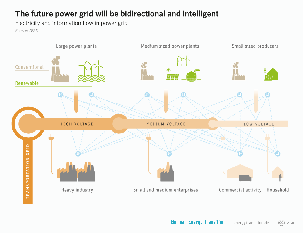 energytransition.de - graphic: The future power grid will be bidirectional and intelligent