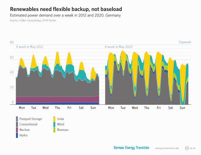 energytransition.de - graphic: Renewables need flexible backup, not baseload