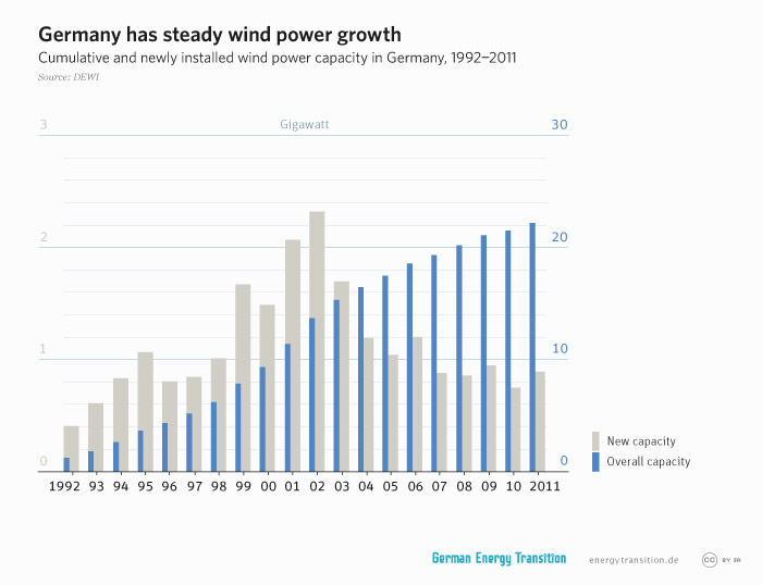 energytransition.de - graphic: Germany has steady wind power growth