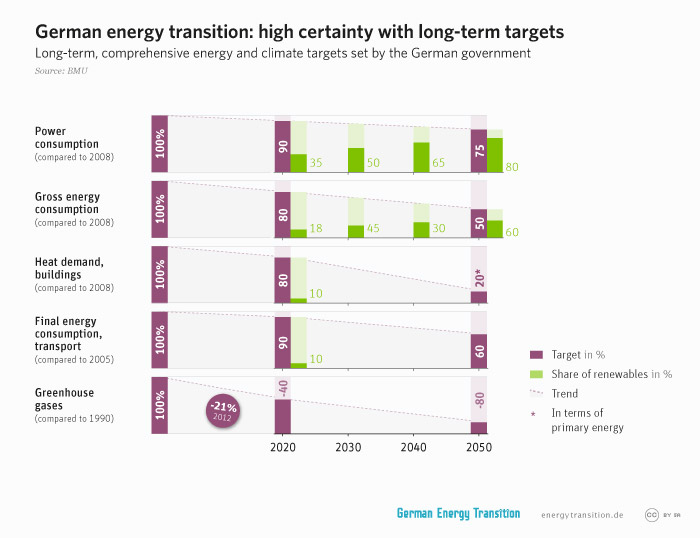 energytransition.de - graphic: German energy transition: high certainty with long-term targets
