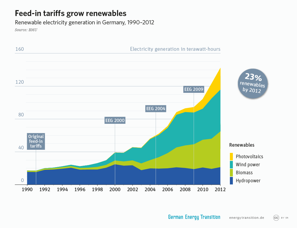 energytransition.de - graphic: Feed-in tariffs grow renewables
