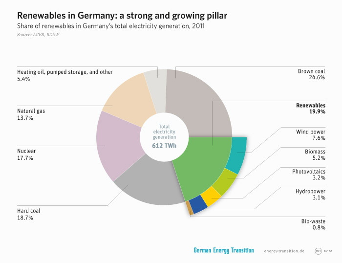 energytransition.de - graphic: Renewables in Germany: a strong and growing pillar