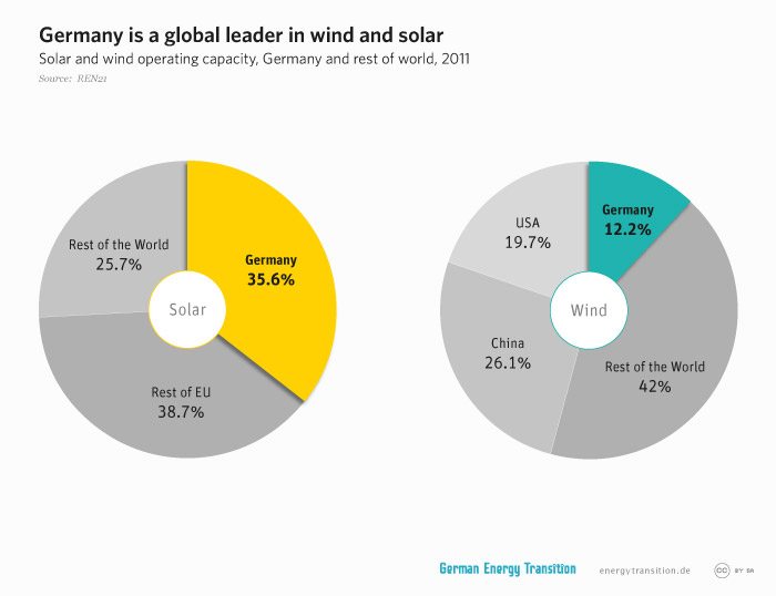 energytransition.de - graphic: Germany is a global leader in wind and solar