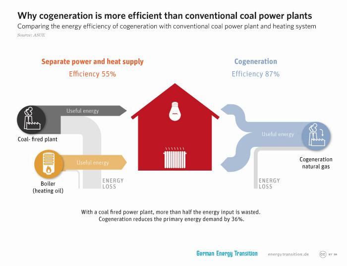 energytransition.de - graphic: Why cogeneration is more efficient than conventional coal power plants