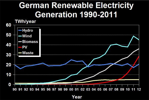 German Renewable Electricity Generation 1990-2011