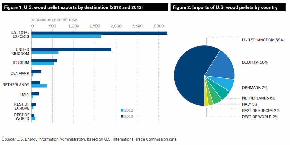 Wood Pellet Exports from the US