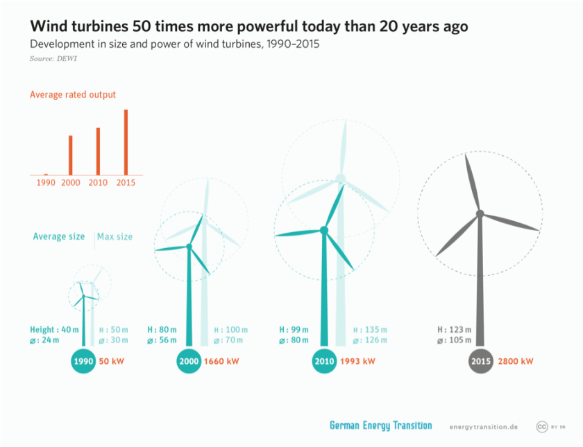 graphic showing the growth of wind turbines