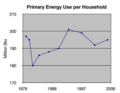 home energy efficiency - primary energy use per household, 1980-2005