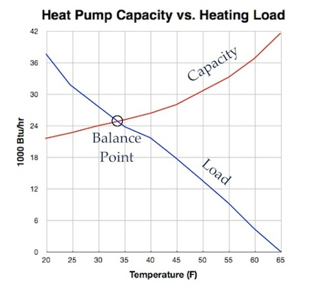 heat pump balance point load vs capacity graph