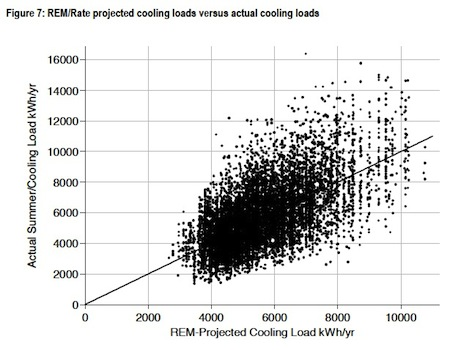 Houston Home Energy Efficiency Study data showing the accuracy of REM/Rate