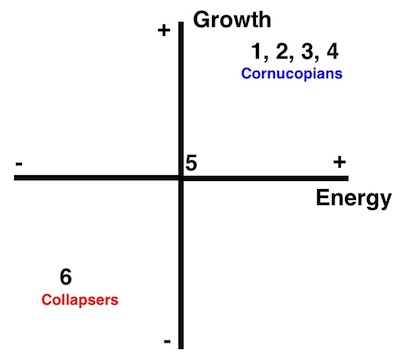 energy economy growth peak oil ideology graph