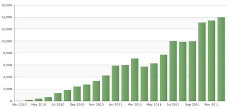 energy vanguard blog organic search traffic through 2011