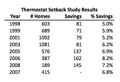 thermostat setback study results michael blasnik energy savings