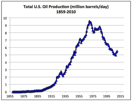 The rise, peak, and decline of US oil production. We're well past peak and cannot rely on more drilling to attain energy independence.