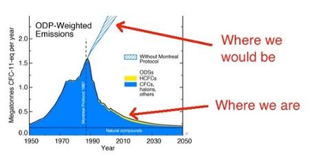 hvac ozone depletion emissions montreal protocol air conditioner
