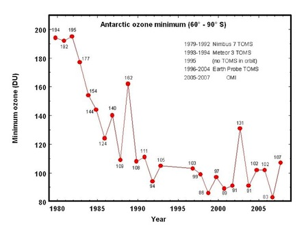 ozone hole data toms antarctic