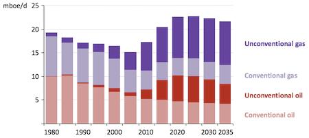peak oil IEA World Energy Outlook 2012 prediction US largest producer Stuart Staniford