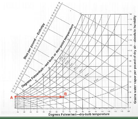 psychrometric chart humidity temperature 450