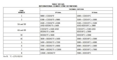 IECC 2009 climate zone criteria small