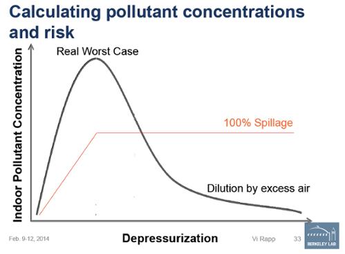 real worst case depressurization combustion safety vi rapp