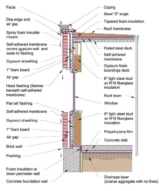 pen test air control layer epa moisture guide 550