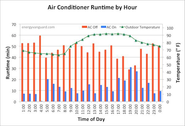 air conditioner hourly runtime energy vanguard 600