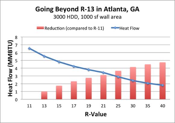 diminishing returns adding more insulation r 13 1
