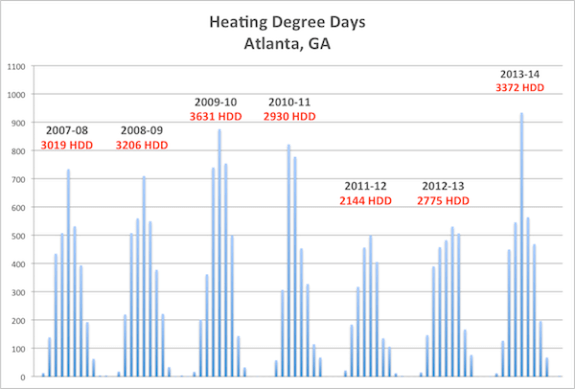 heating degree days graph atlanta 2007 13 600