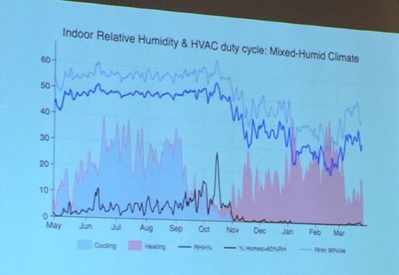 aci conference 2015 michael blasnik nest thermostat data 5