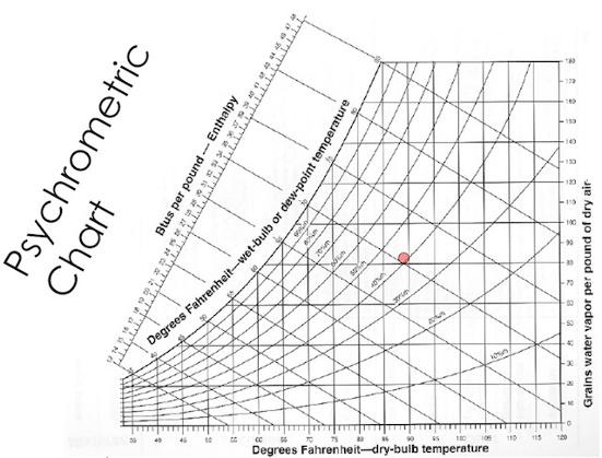 psychrometric chart water vapor