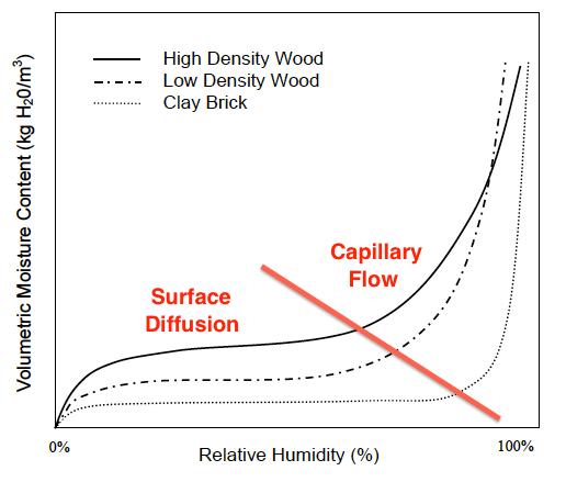 sorption curve wood brick surface diffusion capillary flow