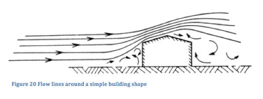canadian-building-digests-wind-pressures-on-buildings
