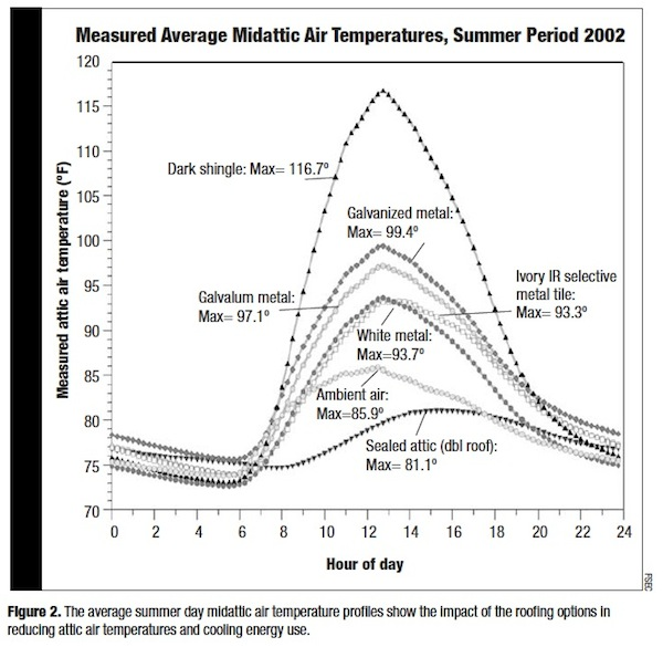 cool-roof-many-types-data-fsec