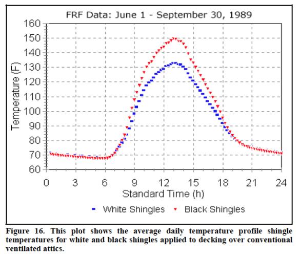 cool-roof-white-vs-black-shingles-data-fsec
