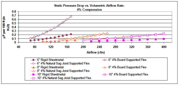 flex-duct-static-pressure-air-flow-losses-4-percent-compression