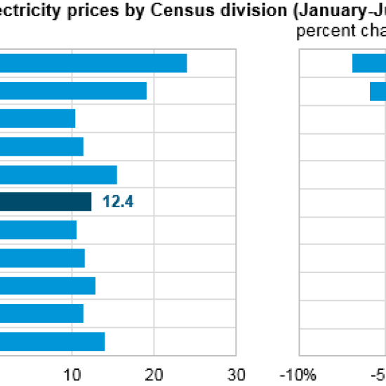 US-EIA-falling-electricity-rates-2016.png