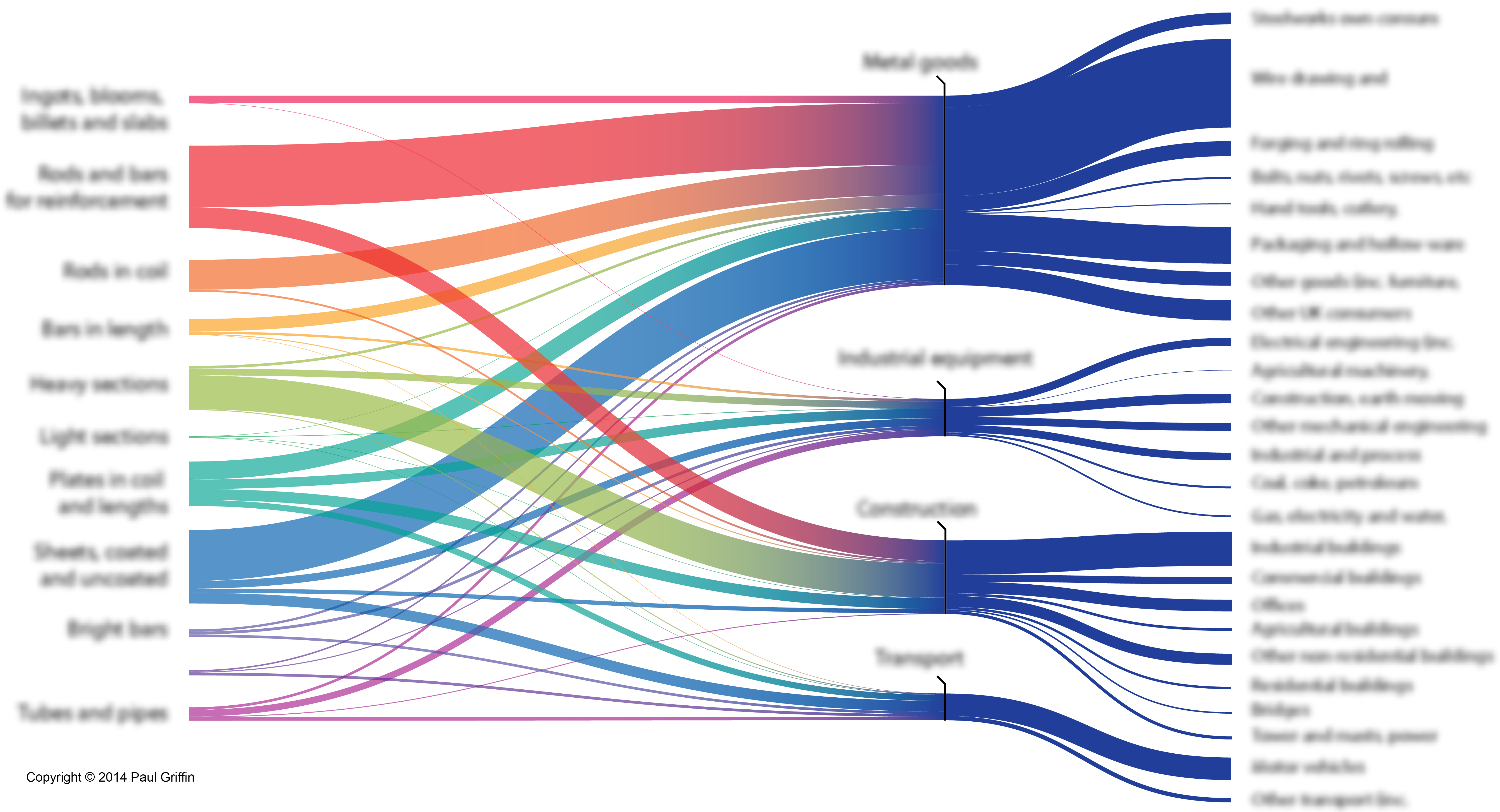 how to do a sankey diagram hotpoint vtd00 wiring energy visuals