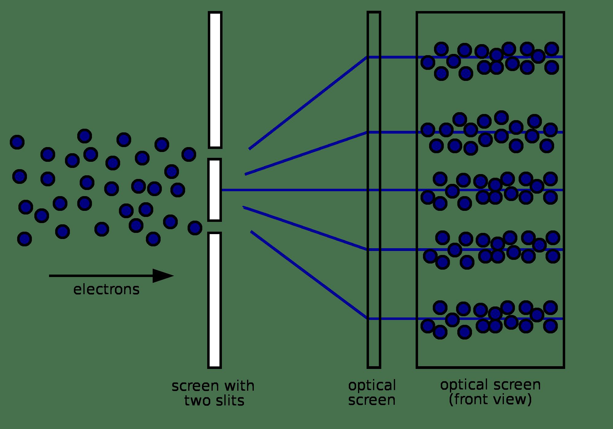 light wave diffraction diagram 240 volt single phase wiring double slit experiment  ewt