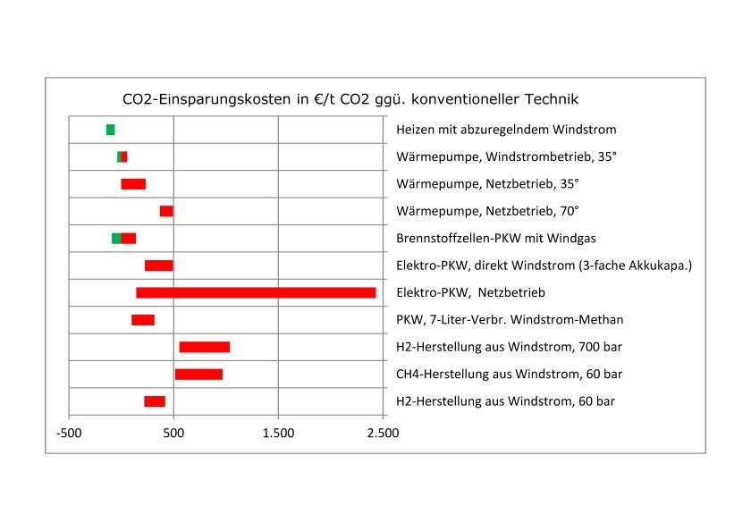 20 CO2 Einsparungskosten