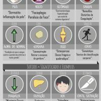 Termos Médicos: Sufixos e Prefixos mais usados na área da Saúde