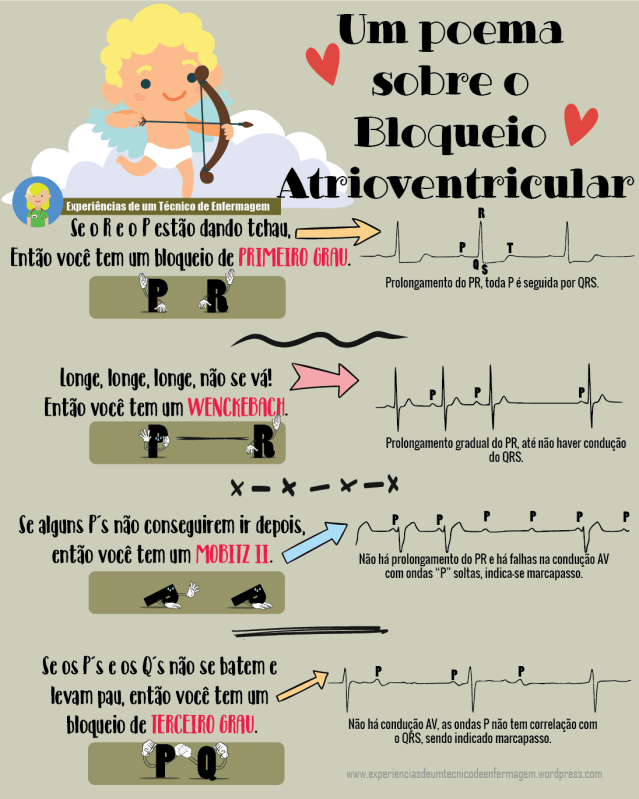 Atrioventricular