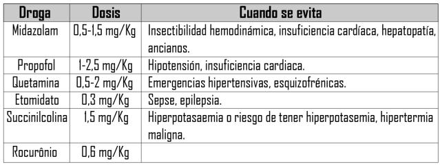 medicacoesintubacao mais utilizadas 2