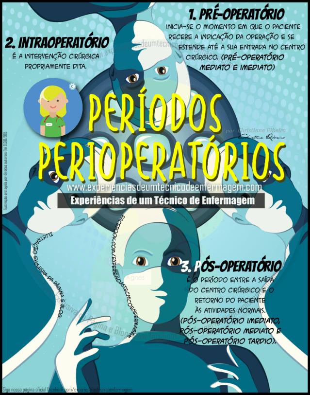 Perioperatório