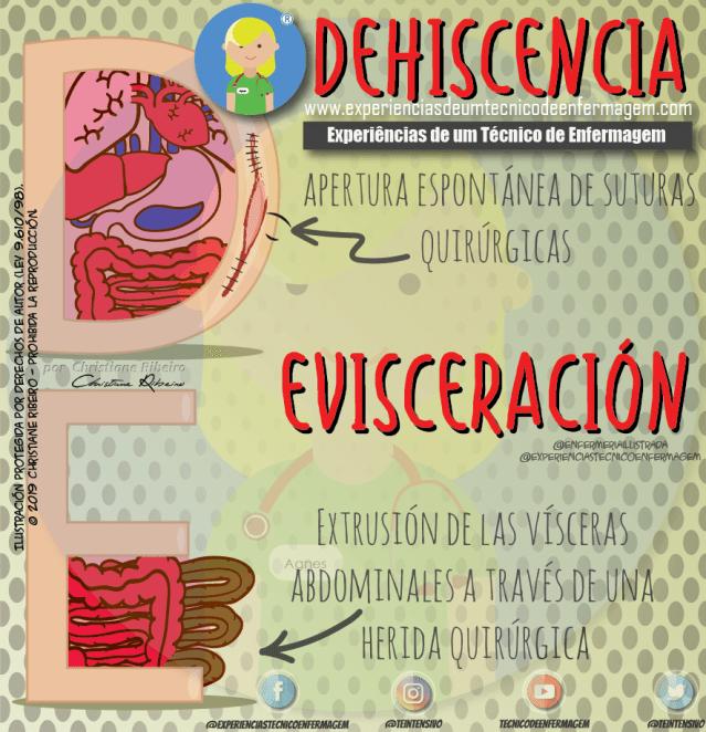 Dehiscencia y Evisceración