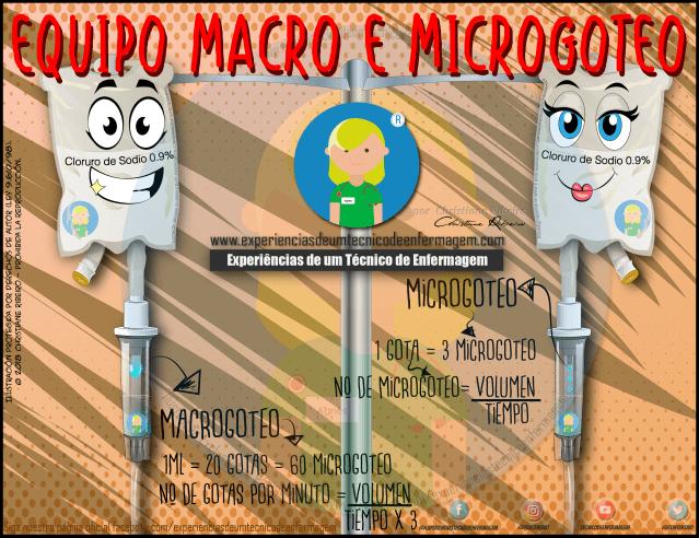 Macrogoteo y Microgoteo