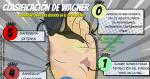Clasificación de Wagner: Úlceras del pie diabético