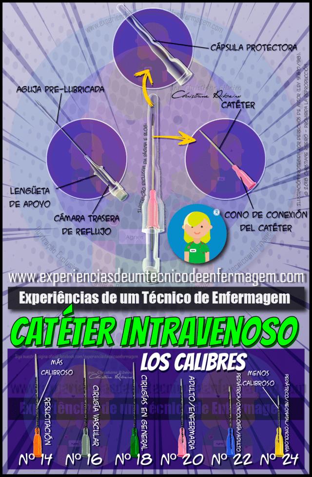 Catéter