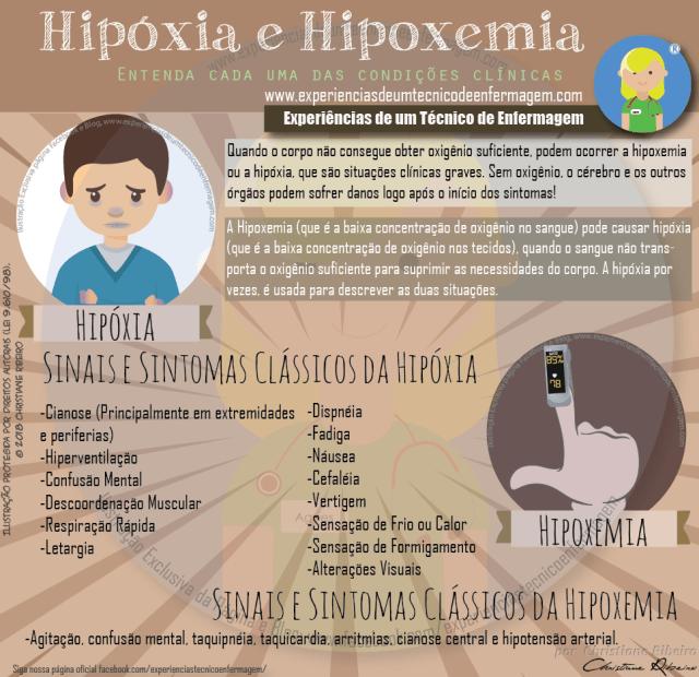 Hipóxia e Hipoxemia