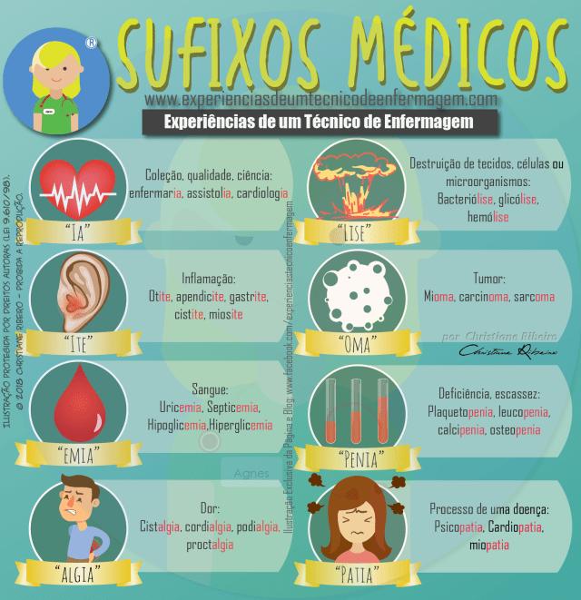 Sufixos Médicos