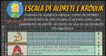 Escala de Aldrete e Kroulik: Recuperação Pós-Anestésica